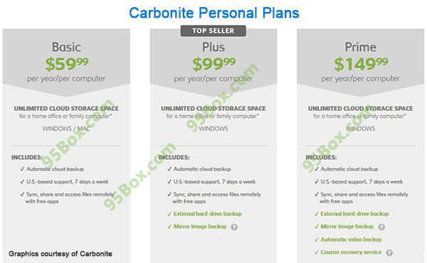 Carbonite-Personal-Plans-3a